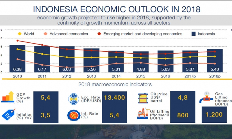 Indonesia Outlook Striking The Right Balance Between Reform and Growth