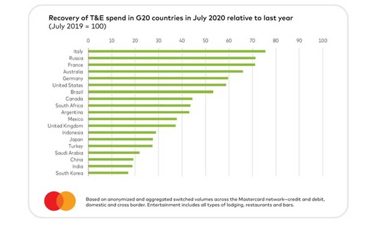 Italy, Russia and France Lead Travel & Entertainment Spending Recovery in G20 Countries